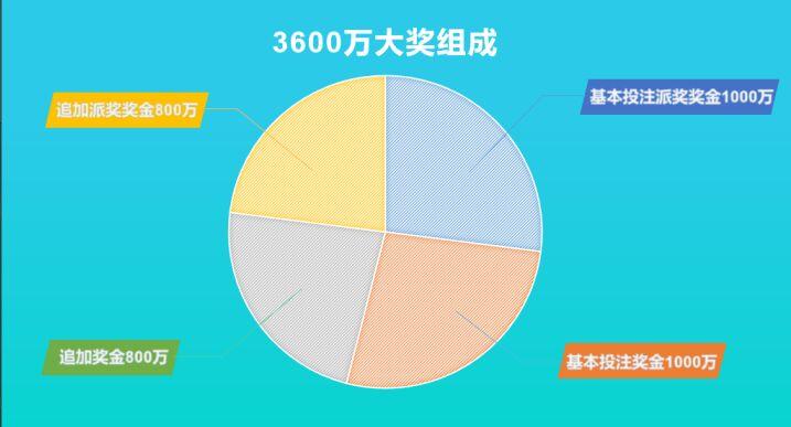 体彩大乐透10亿大派奖进程过半  追加助力,已爆出1.24亿元大奖!